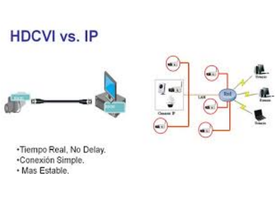 HDCVI vs Análogo
