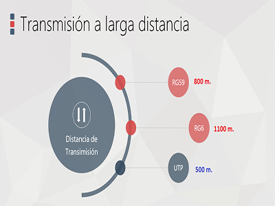 Larga distancia de Transmisión